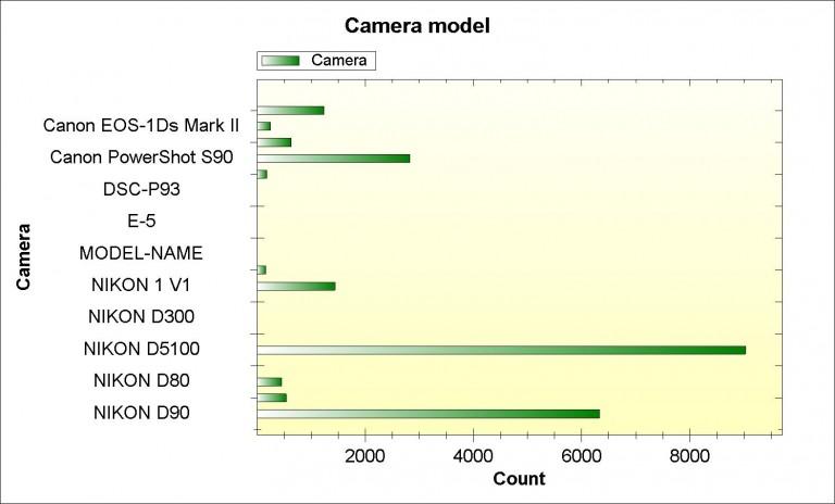 statistici aparate foto