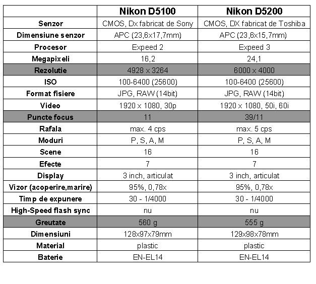 caracteristici tehnice nikon d5100 d5200