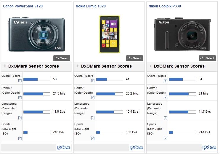 nokia lumia 1020 vs aparat foto compact