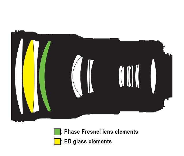 zoom nikon elementul PF Phase Fresnel