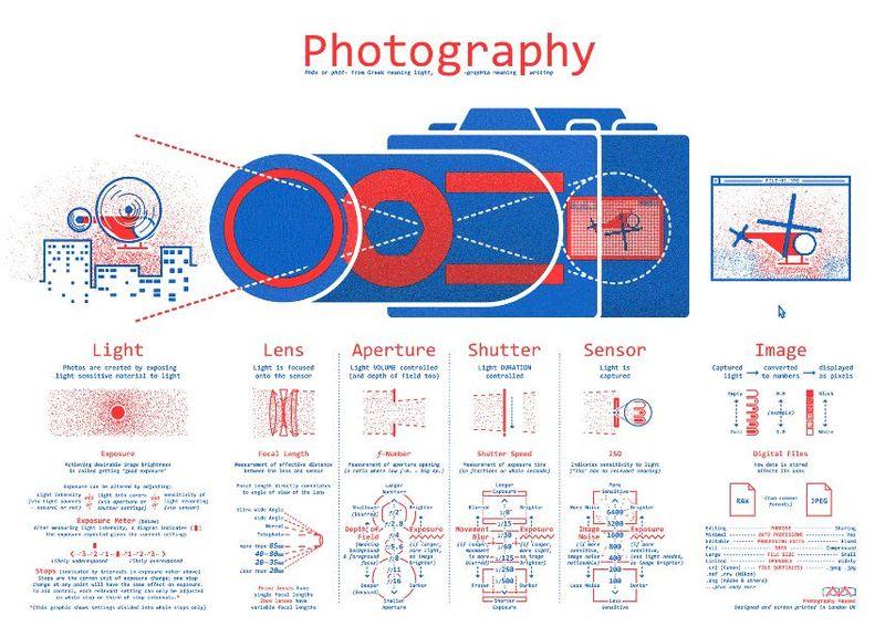 infografic Photography Mapped simulator aparat foto