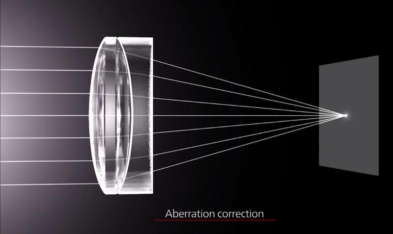 corectare aberatii lentile obiectiv aparat foto canon