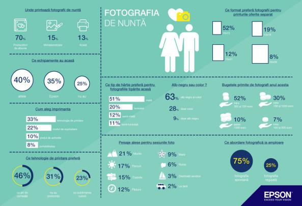 infografic fotografia nunta epson imprimanta foto