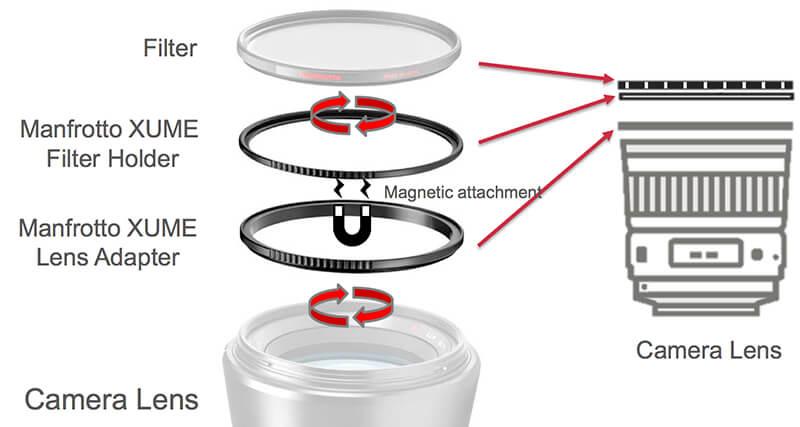 Manfrotto Xume sistem filtru obiectiv aparat foto