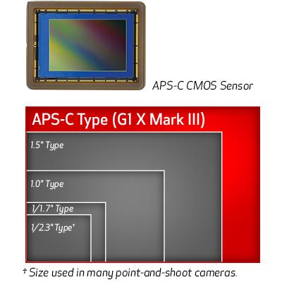 poza sonzor aparat foto compact Canon G1 X Mark III