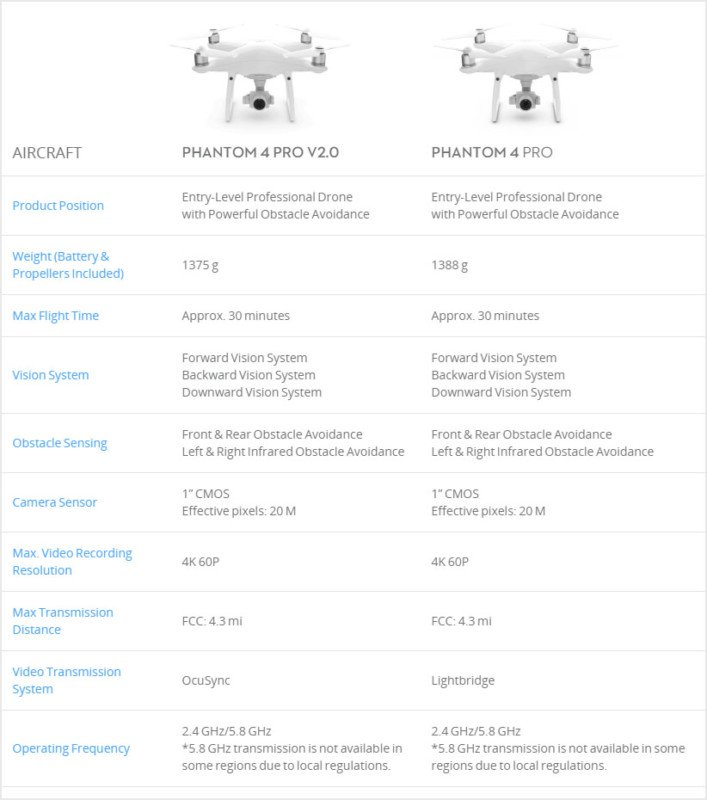 afis comparatie drona dji Phantom 4 Pro
