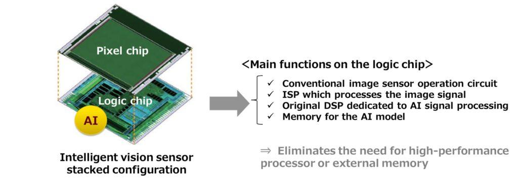 descriere functionare senzor Sony Intelligent Vision