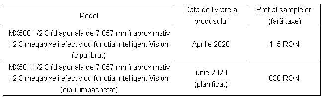 pret senzor sony IMX501 sony IMX500 inteligenta artificiala