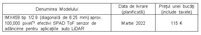 IMX459 senzor sony adancime aplicatii auto lidar